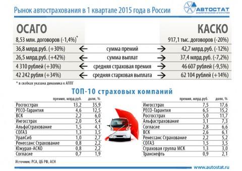 ситуация на рынке автокаско в 2014г технологическая