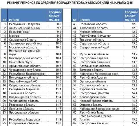 рейтинг школ архангельска 2015 того